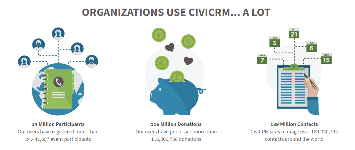 CiViCRMのコンセプト