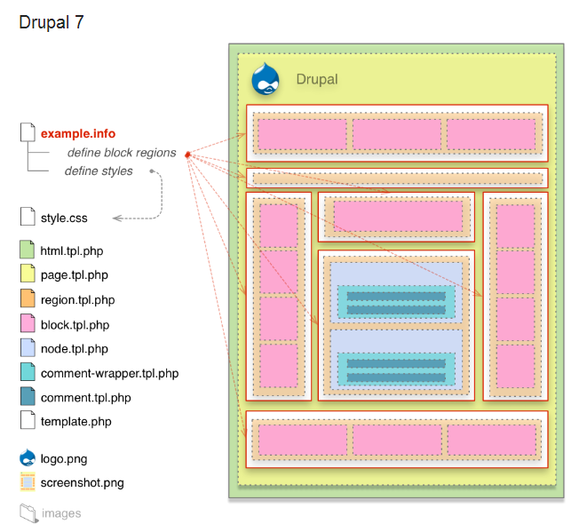 Drupal7のテーマの概要